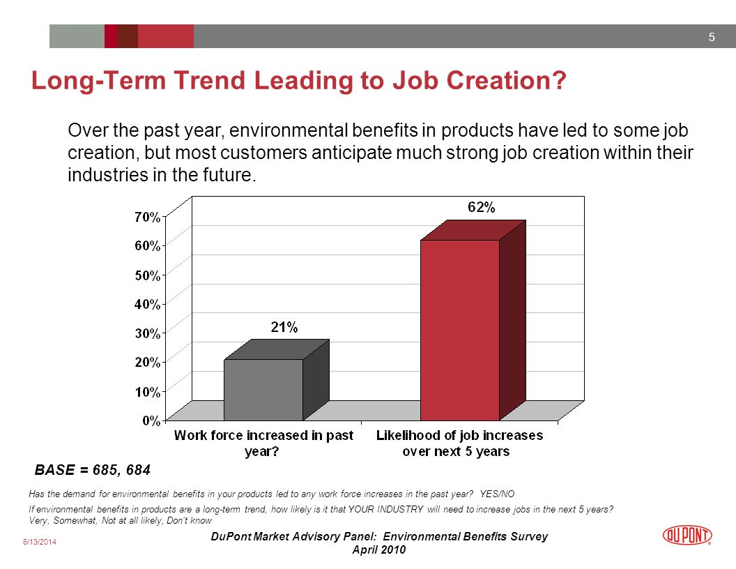 6/13/2014 5 DuPont Market Advisory Panel: Environmental Benefits Survey April 2010 Long-Term Trend Leading to Job Creation.