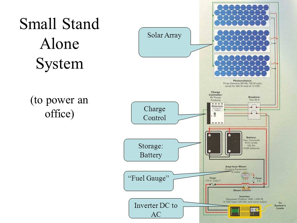 Small Stand Alone System (to power an office) Solar Array Charge Control Storage: Battery Fuel Gauge Inverter DC to AC