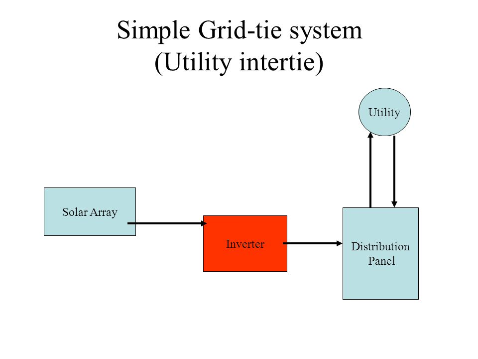 Simple Grid-tie system (Utility intertie) Solar Array Inverter Distribution Panel Utility
