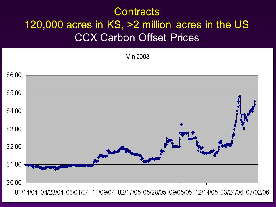 Contracts 120,000 acres in KS, >2 million acres in the US CCX Carbon Offset Prices
