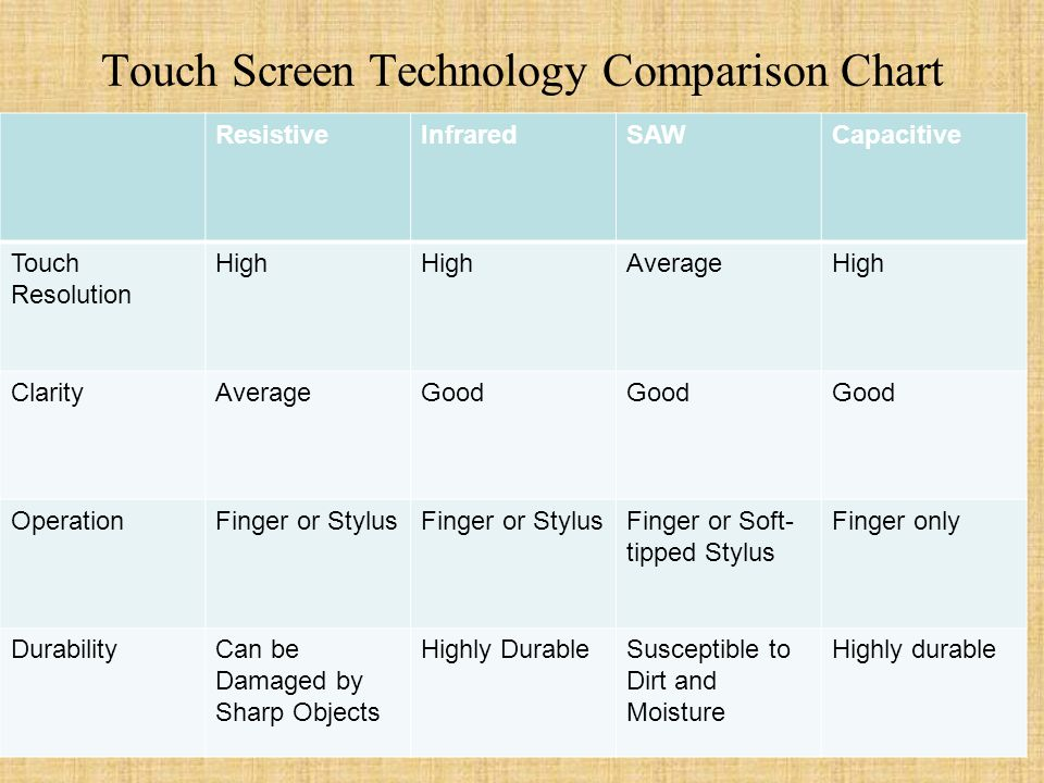 Touch Screen Technology Comparison Chart ResistiveInfraredSAWCapacitive Touch Resolution High AverageHigh ClarityAverageGood OperationFinger or Stylus Finger or Soft- tipped Stylus Finger only DurabilityCan be Damaged by Sharp Objects Highly DurableSusceptible to Dirt and Moisture Highly durable