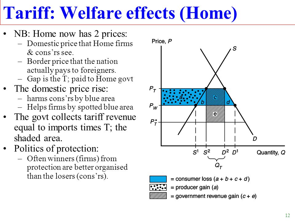 12 Tariff: Welfare effects (Home) NB: Home now has 2 prices: –Domestic price that Home firms & consrs see. –Border price that the nation actually pays