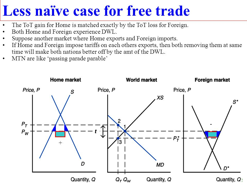 22 Less naïve case for free trade The ToT gain for Home is matched exactly by the ToT loss for Foreign. Both Home and Foreign experience DWL. Suppose