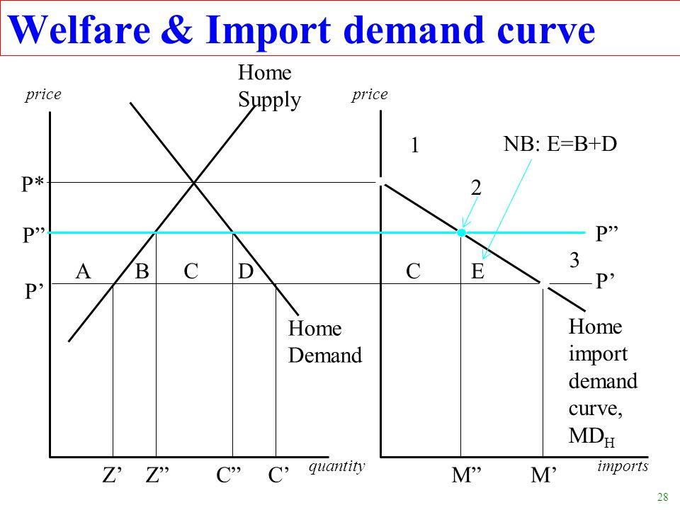 28 Welfare & Import demand curve price Home Supply NB: E=B+D P* P P ZC quantityimports ZC Home Demand ABCDCE Home import demand curve, MD H P P MM 1 2