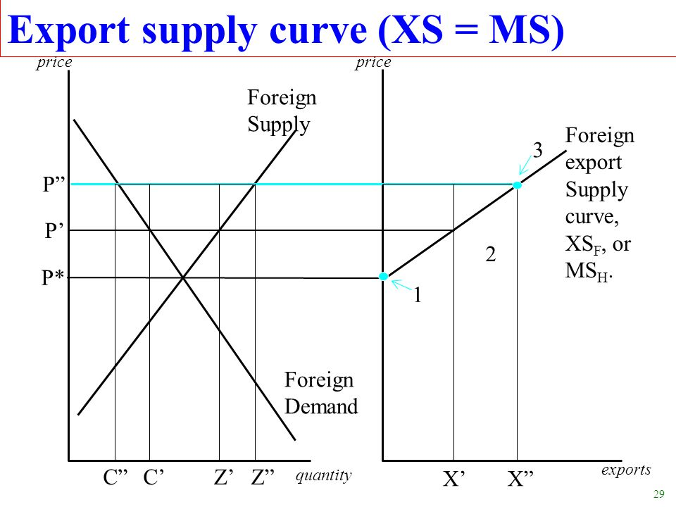 29 Export supply curve (XS = MS) P* P P C quantity exports C XX price Foreign export Supply curve, XS F, or MS H. Foreign Supply Foreign Demand 1 3 ZZ