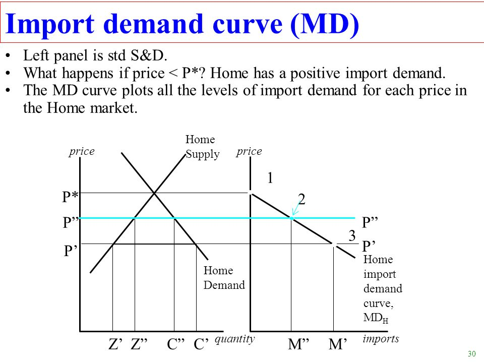 30 Import demand curve (MD) Left panel is std S&D. What happens if price < P*? Home has a positive import demand. The MD curve plots all the levels of