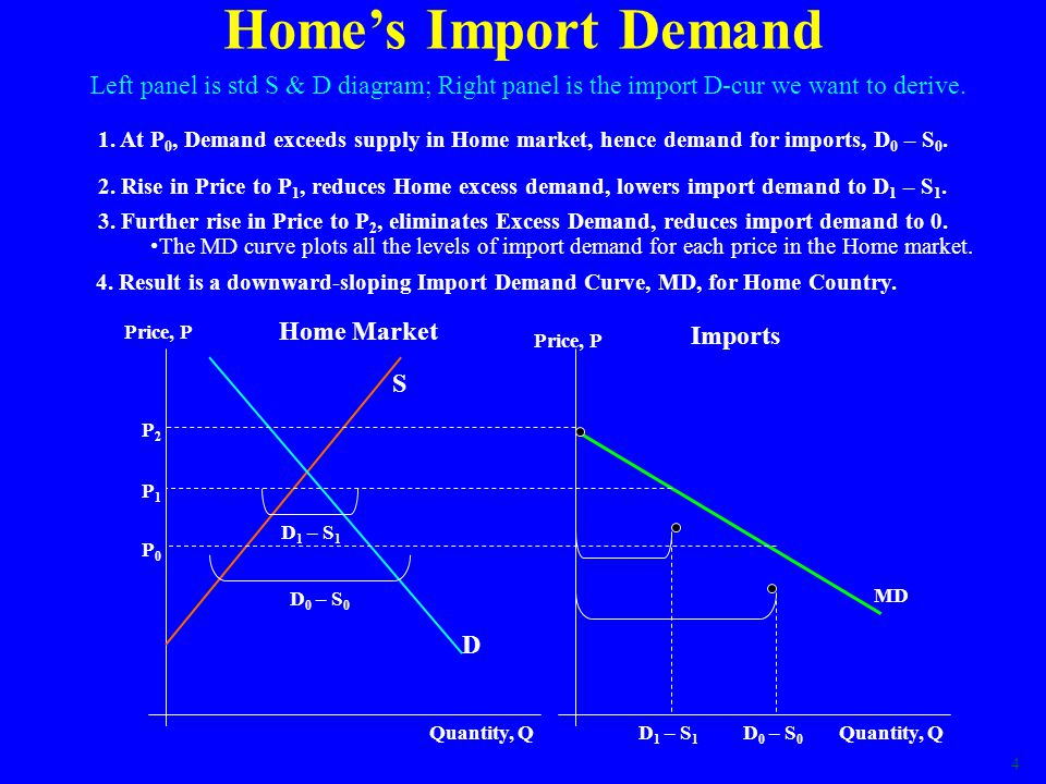 5 XS = MS curve Do Export Supply Curve = Homes import supply curve.