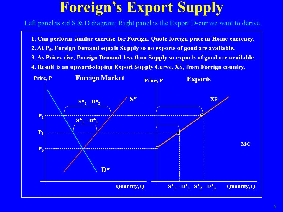6 XS 4. Result is an upward-sloping Export Supply Curve, XS, from Foreign country. Foreigns Export Supply Price, P Quantity, Q MC Foreign Market Expor