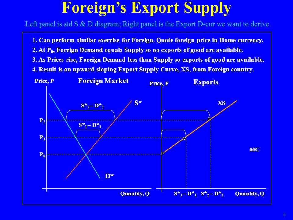 7 World Partial Equilibrium Price, P Quantity, Q XS 1.