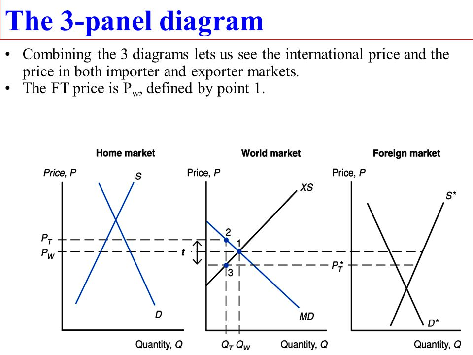 8 The 3-panel diagram Combining the 3 diagrams lets us see the international price and the price in both importer and exporter markets. The FT price i