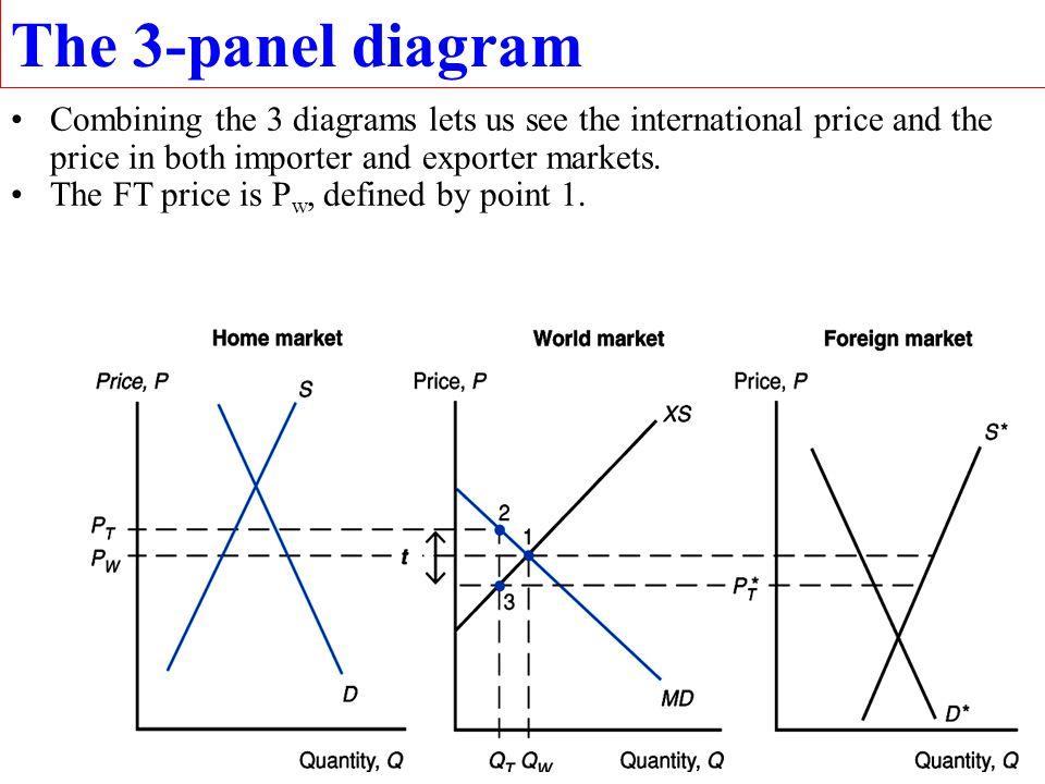 29 Export supply curve (XS = MS) P* P P C quantity exports C XX price Foreign export Supply curve, XS F, or MS H.