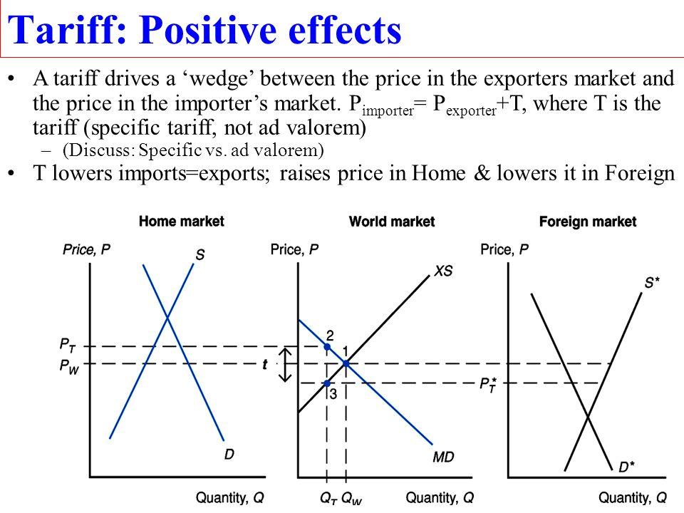 30 Import demand curve (MD) Left panel is std S&D.