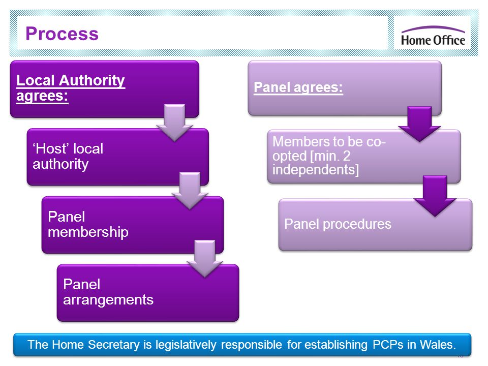 Process 13 Local Authority agrees: Host local authority Panel membership Panel arrangements Panel agrees: Members to be co- opted [min.