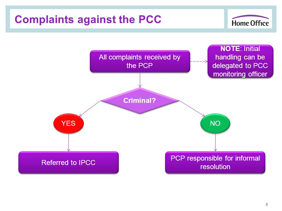 Complaints against the PCC 8 All complaints received by the PCP Criminal.