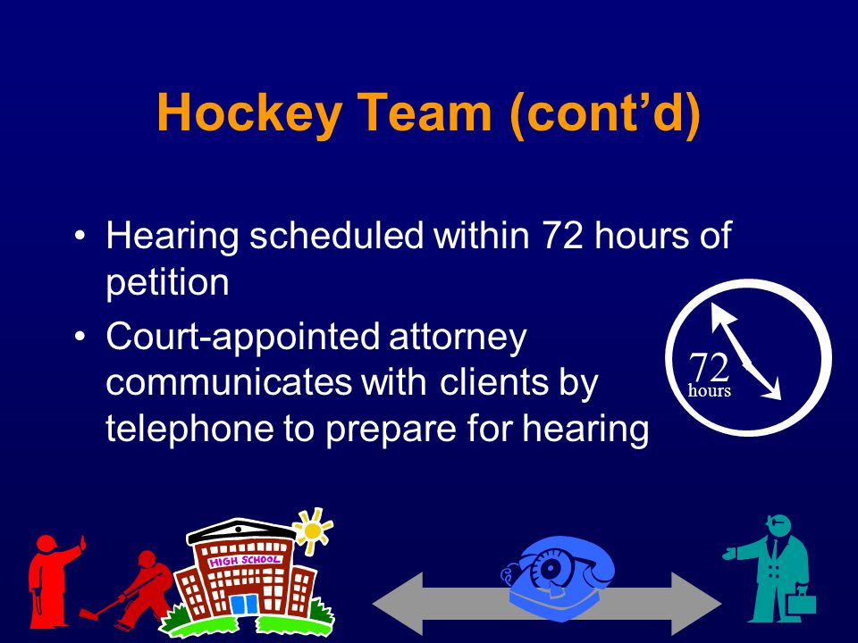 Hockey Team (contd) Hearing scheduled within 72 hours of petition Court-appointed attorney communicates with clients by telephone to prepare for heari