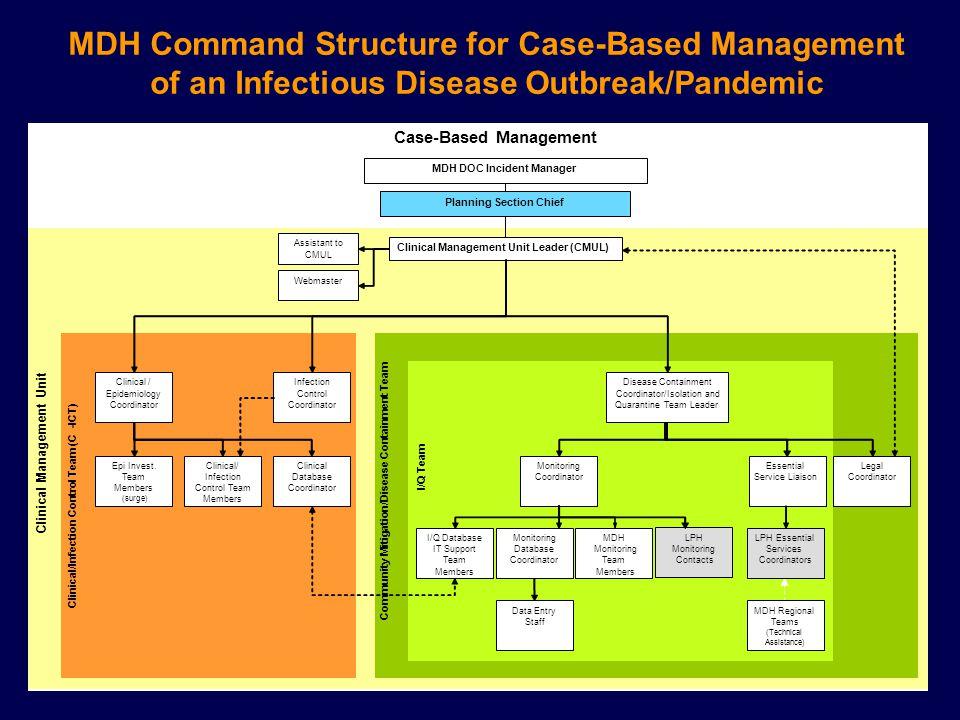 Clinical Management Unit MDH DOC Incident Manager Planning Section Chief Clinical Management Unit Leader (CMUL) Assistant to CMUL Webmaster Community