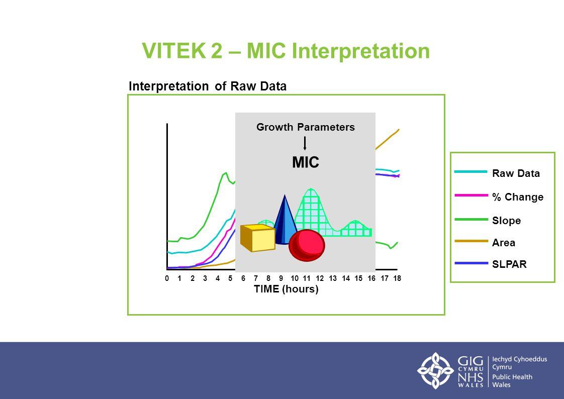 TIME (hours) 0123456789101112141316151718 Raw Data % Change Slope Area SLPAR Interpretation of Raw Data Growth Parameters MIC VITEK 2 – MIC Interpreta