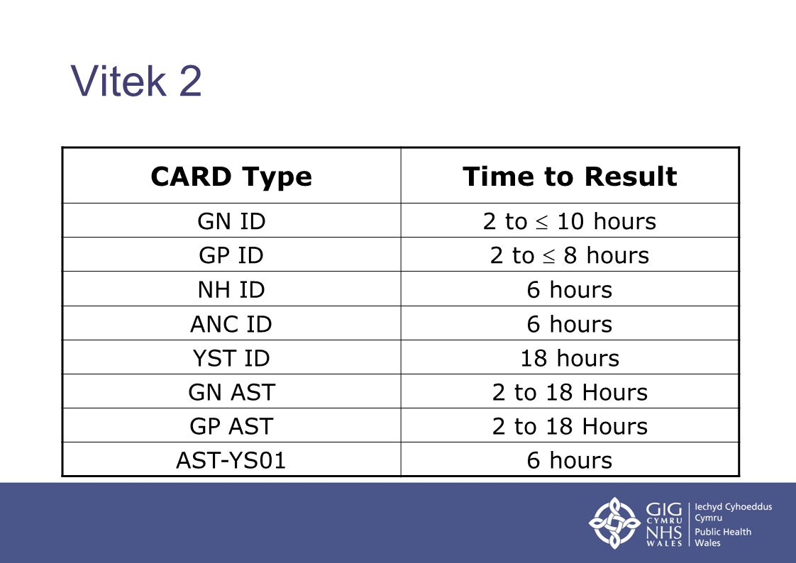 Vitek 2 CARD TypeTime to Result GN ID 2 to 10 hours GP ID 2 to 8 hours NH ID6 hours ANC ID6 hours YST ID18 hours GN AST2 to 18 Hours GP AST2 to 18 Hou