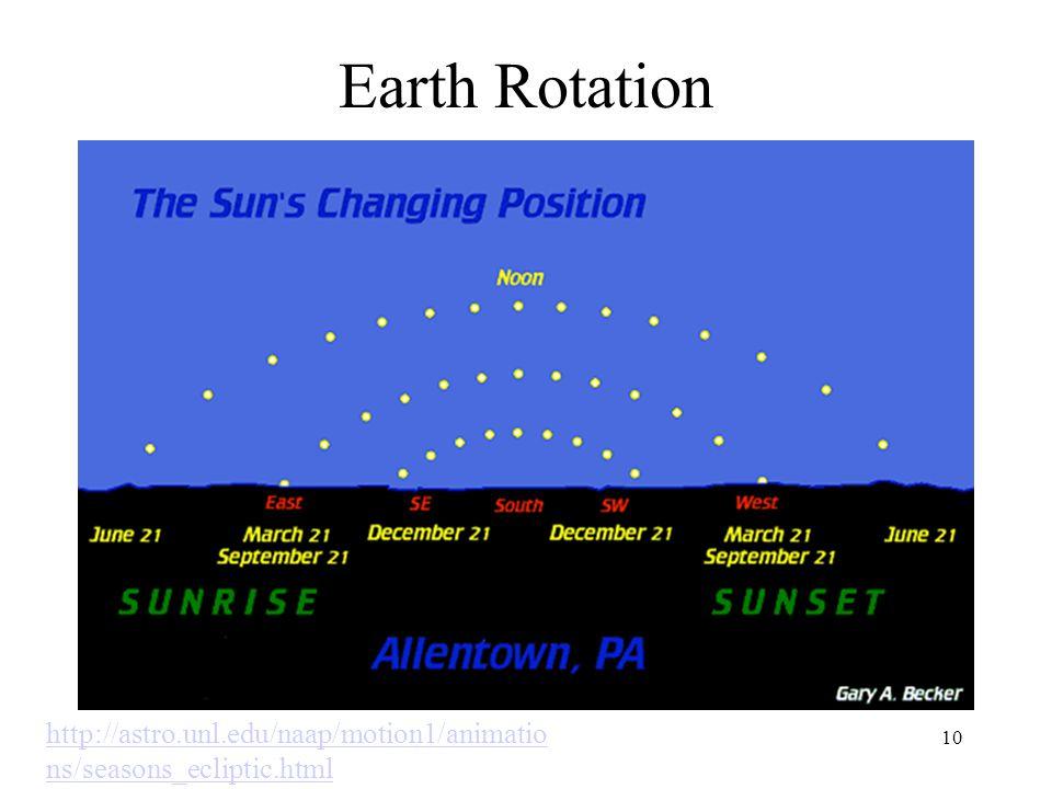 Earth Rotation 10 http://astro.unl.edu/naap/motion1/animatio ns/seasons_ecliptic.html
