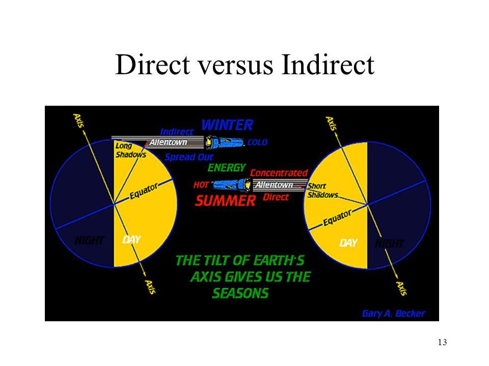 Direct versus Indirect 13