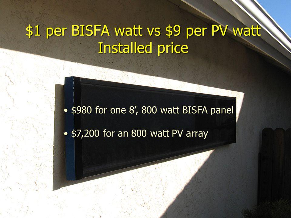 $1 per BISFA watt vs $9 per PV watt Installed price $980 for one 8, 800 watt BISFA panel $980 for one 8, 800 watt BISFA panel $7,200 for an 800 watt PV array $7,200 for an 800 watt PV array
