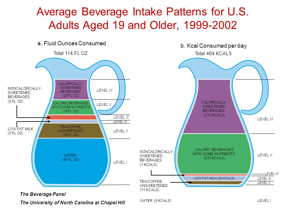 Average Beverage Intake Patterns for U.S.Adults Aged 19 and Older, 1999-2002 a.