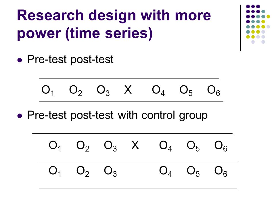 Research design with more power (time series) Pre-test post-test O 1 O 2 O 3 XO 4 O 5 O 6 Pre-test post-test with control group O 1 O 2 O 3 XO 4 O 5 O