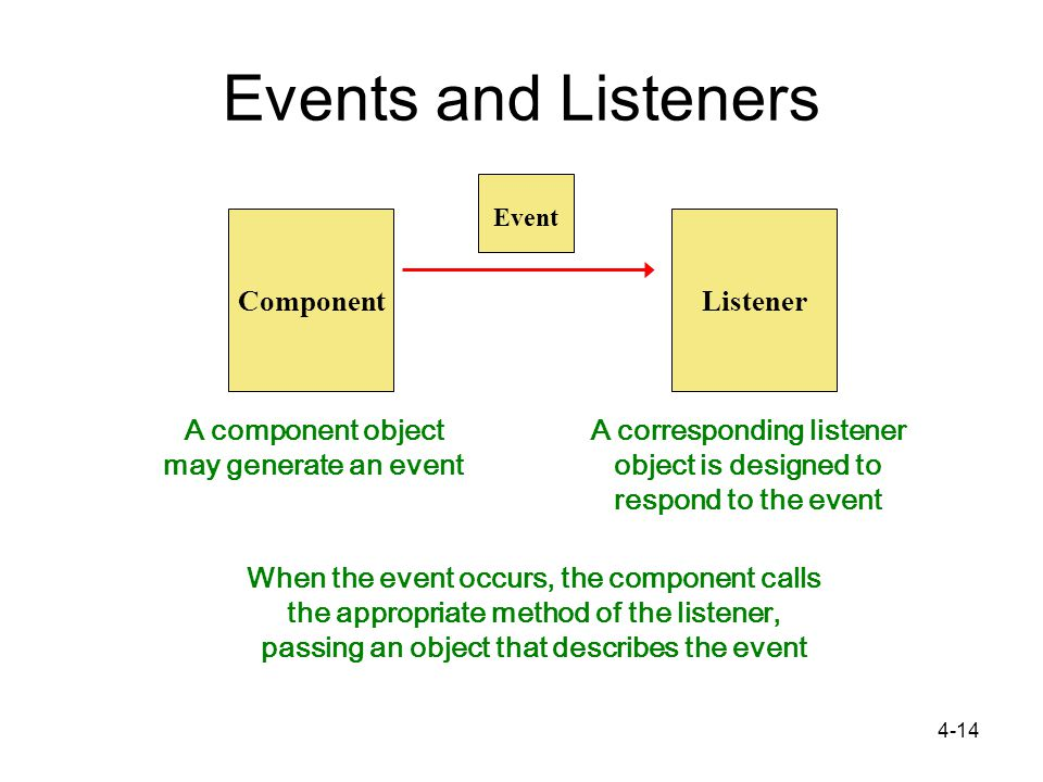 4-14 Events and Listeners Component A component object may generate an event Listener A corresponding listener object is designed to respond to the event Event When the event occurs, the component calls the appropriate method of the listener, passing an object that describes the event