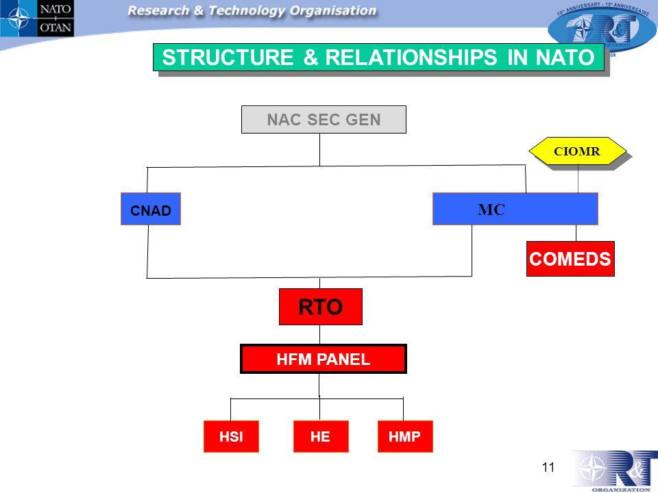 NAC SEC GEN CNAD MC RTO HFM PANEL STRUCTURE & RELATIONSHIPS IN NATO COMEDS CIOMR 11 HSIHEHMP