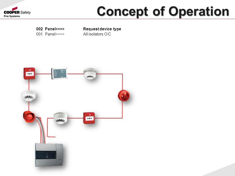 Concept of Operation Concept of Operation 002Panel>>>>Request device type 001Panel>>>>All isolators O/C