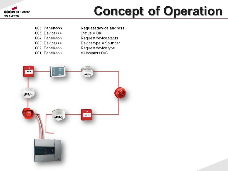 Concept of Operation Concept of Operation 006Panel>>>>Request device address 005Device>>>Status = OK 004Panel>>>>Request device status 003Device>>>Dev