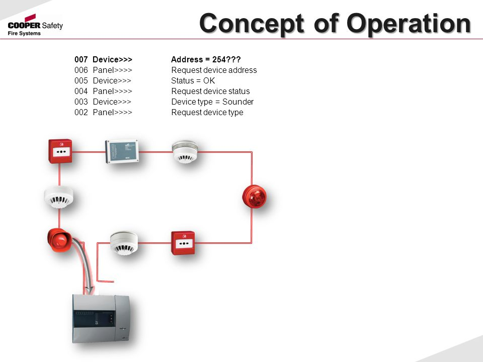 Concept of Operation Concept of Operation 007Device>>>Address = 254??? 006Panel>>>>Request device address 005Device>>>Status = OK 004Panel>>>>Request