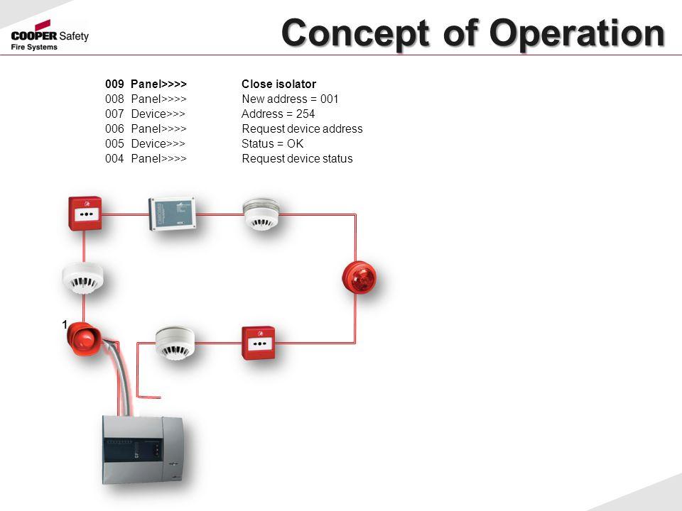 Concept of Operation Concept of Operation 009Panel>>>>Close isolator 008Panel>>>>New address = 001 007Device>>>Address = 254 006Panel>>>>Request devic
