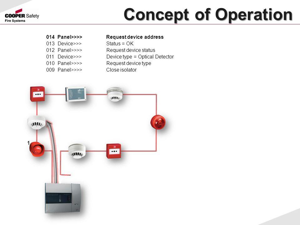 Concept of Operation Concept of Operation 014Panel>>>>Request device address 013Device>>>Status = OK 012Panel>>>>Request device status 011Device>>>Dev