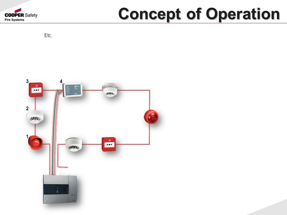 Concept of Operation Concept of Operation Etc, 1 2 34