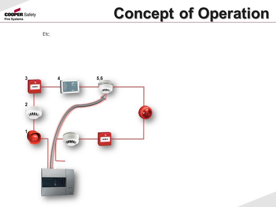 Concept of Operation Concept of Operation Etc, 1 2 345,6
