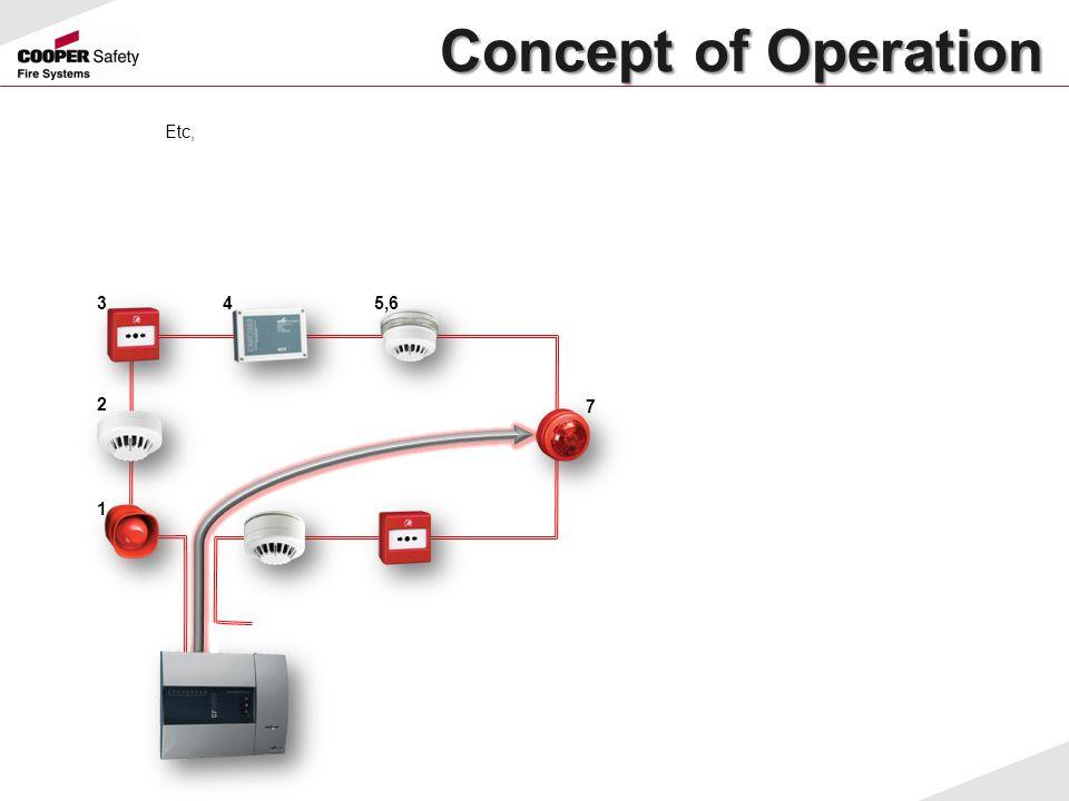 Concept of Operation Concept of Operation Etc, 1 2 34 7 5,6