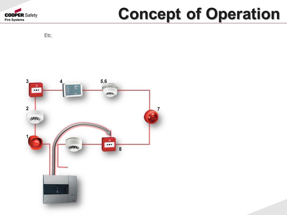 Concept of Operation Concept of Operation Etc, 1 2 34 7 8 5,6