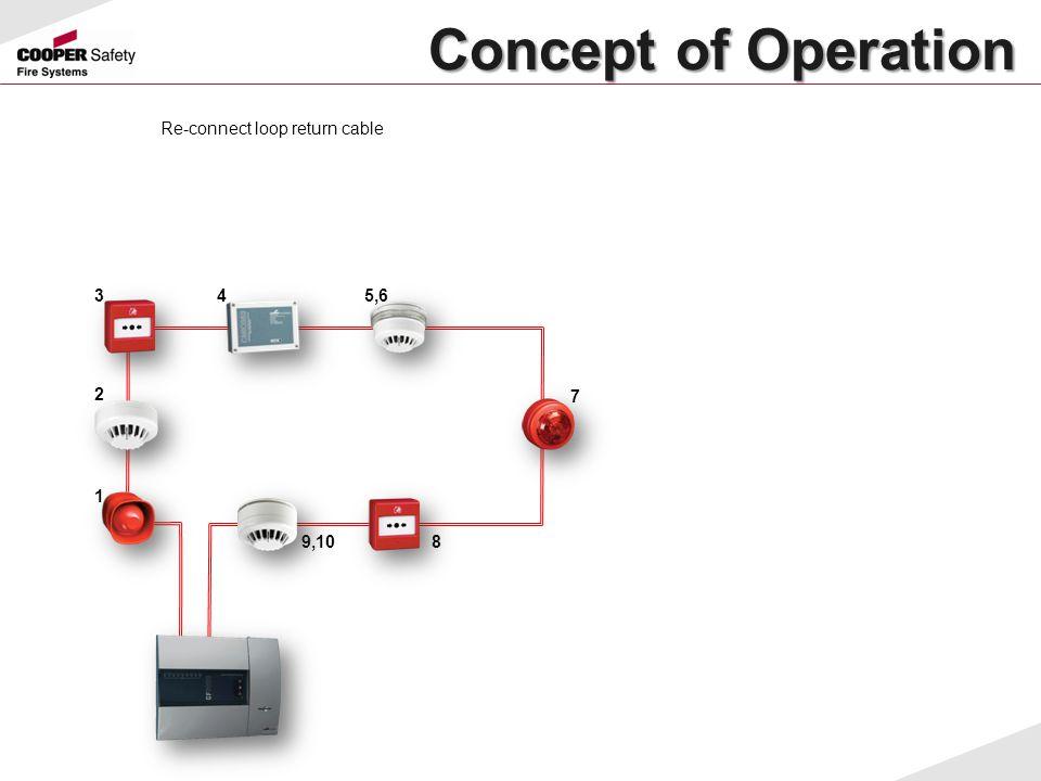 Concept of Operation Concept of Operation Re-connect loop return cable 1 34 7 89,10 5,6 2