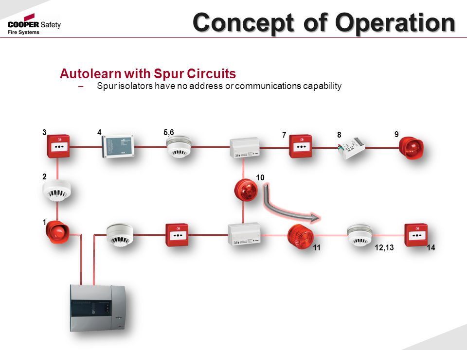 Concept of Operation Concept of Operation Autolearn with Spur Circuits –Spur isolators have no address or communications capability 1 2 345,6 78 9 10