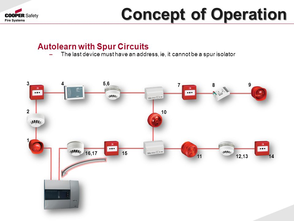 Concept of Operation Concept of Operation Autolearn with Spur Circuits –The last device must have an address, ie, it cannot be a spur isolator 1 2 345