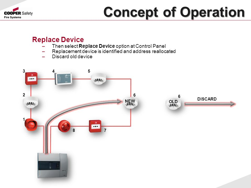 Concept of Operation Concept of Operation Replace Device –Then select Replace Device option at Control Panel –Replacement device is identified and add