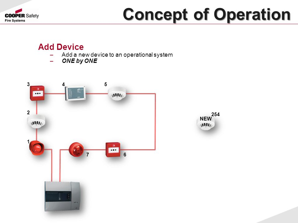 Concept of Operation Add Device –Add a new device to an operational system –ONE by ONE 1 2 345 67 254 NEW