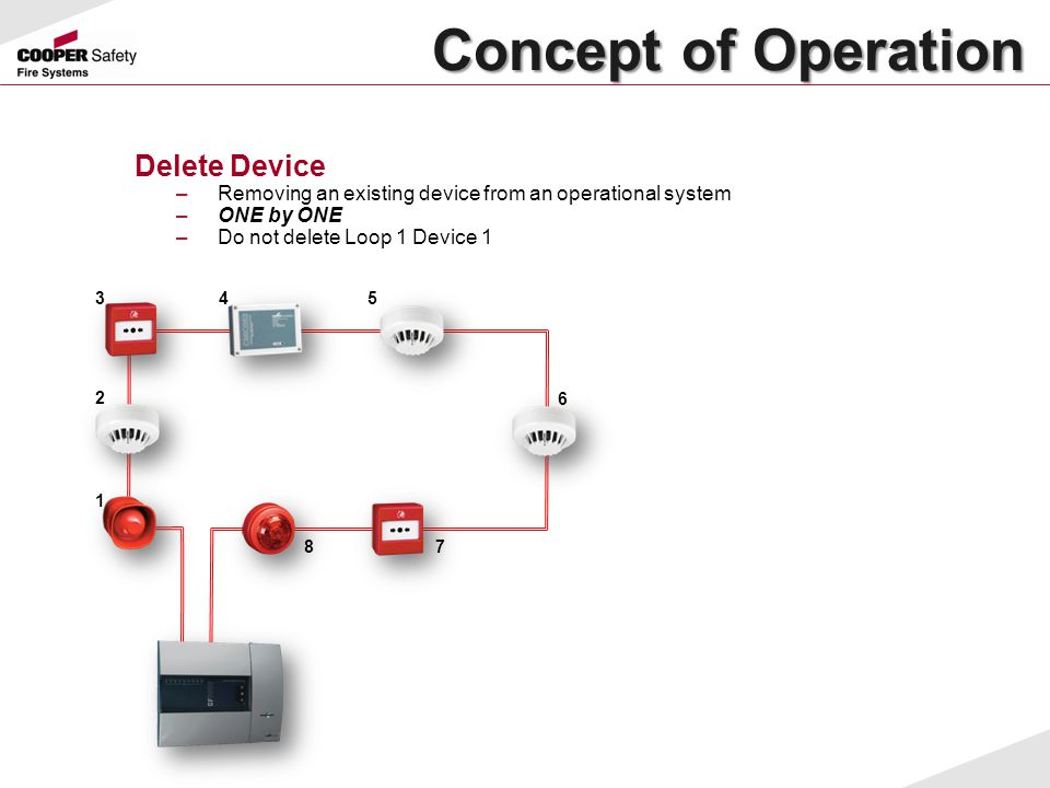 Concept of Operation Concept of Operation Delete Device –Removing an existing device from an operational system –ONE by ONE –Do not delete Loop 1 Devi