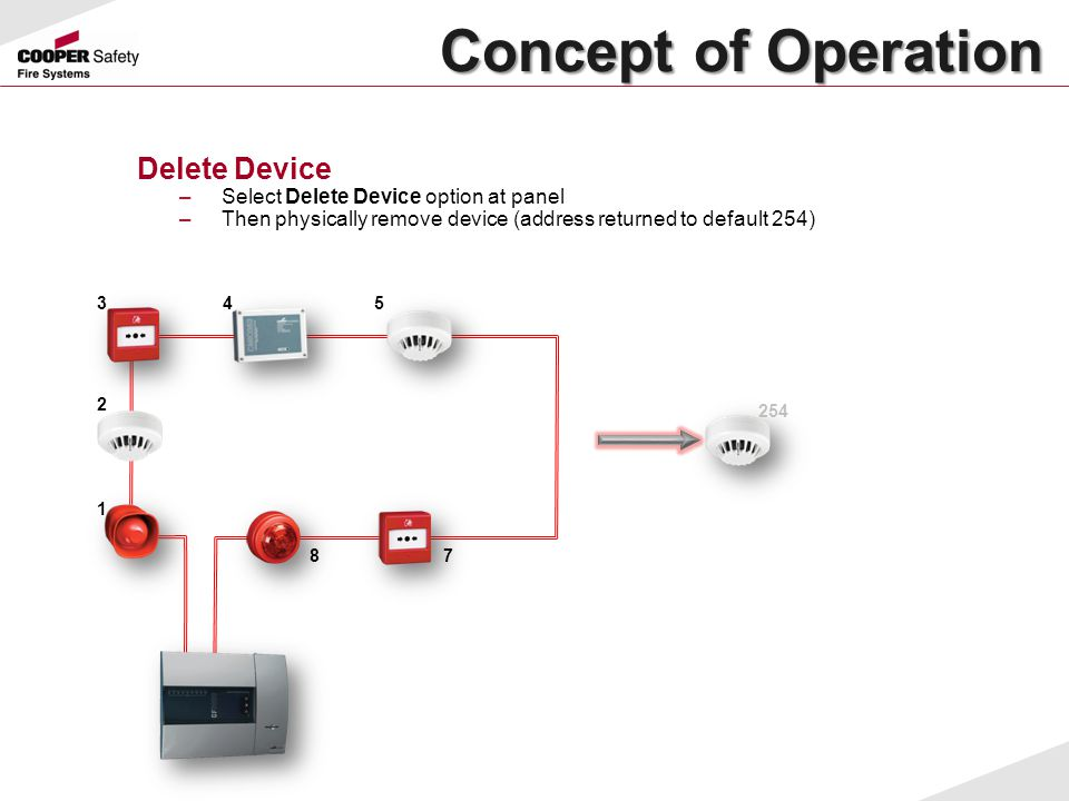 Concept of Operation Concept of Operation Delete Device –Select Delete Device option at panel –Then physically remove device (address returned to defa