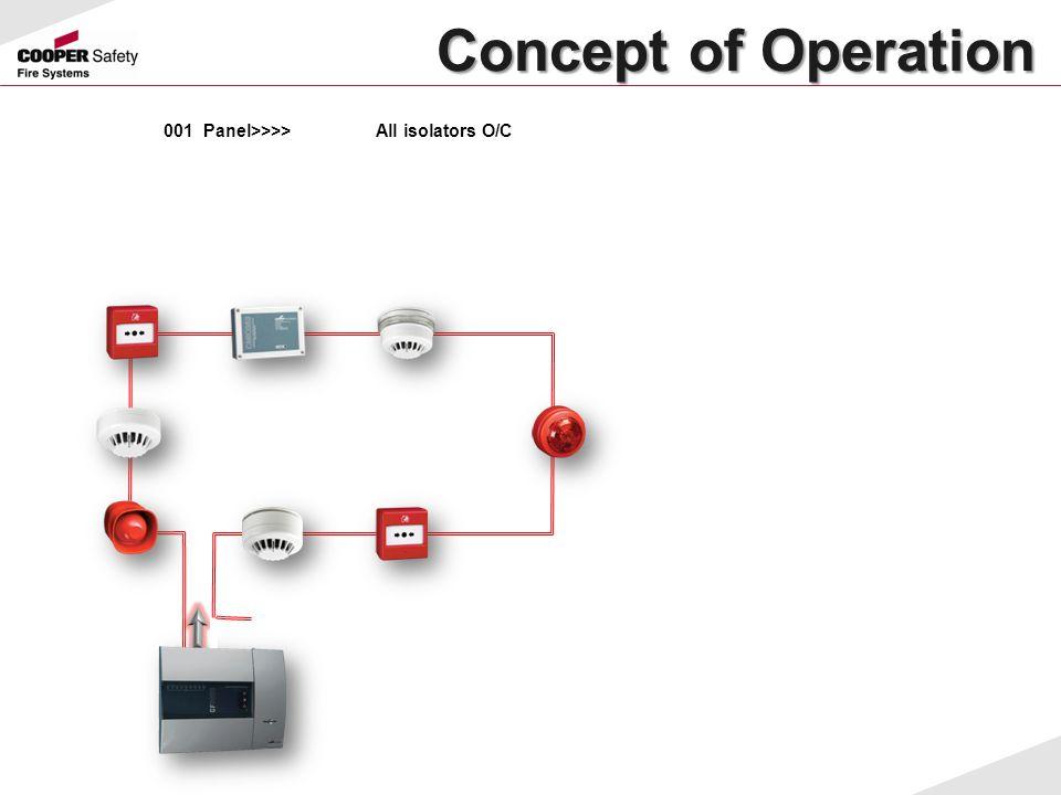 Concept of Operation Concept of Operation 001Panel>>>>All isolators O/C