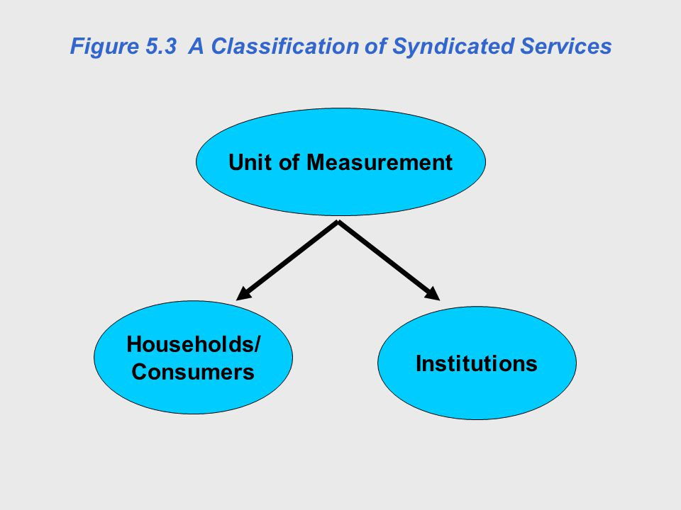 Unit of Measurement Households/ Consumers Institutions Figure 5.3 A Classification of Syndicated Services