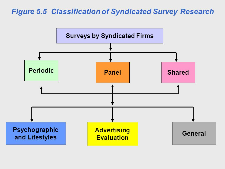 Surveys by Syndicated Firms Periodic PanelShared Psychographic and Lifestyles General Advertising Evaluation Figure 5.5 Classification of Syndicated Survey Research Figure 5.5 Classification of Syndicated Survey ResearchFigure 5.5 Classification of Syndicated Survey Research