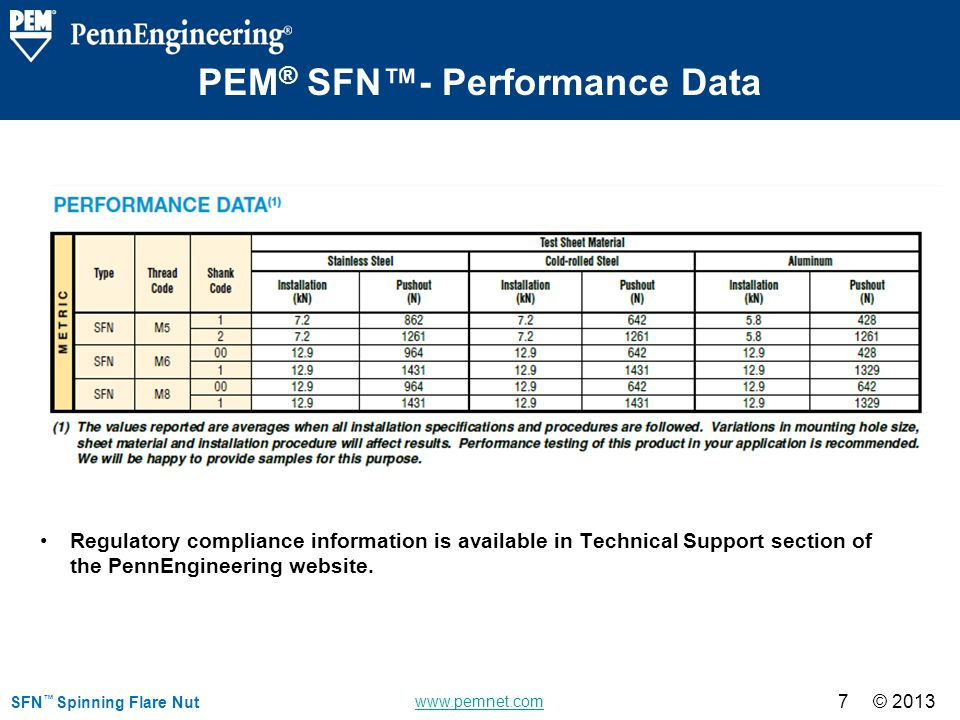 © 2013 www.pemnet.com © 2013 7 PEM ® SFN- Performance Data SFN Spinning Flare Nut Regulatory compliance information is available in Technical Support section of the PennEngineering website.