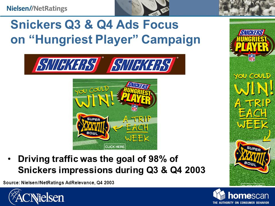 Snickers Q3 & Q4 Ads Focus on Hungriest Player Campaign Driving traffic was the goal of 98% of Snickers impressions during Q3 & Q4 2003 Source: Nielsen//NetRatings AdRelevance, Q4 2003